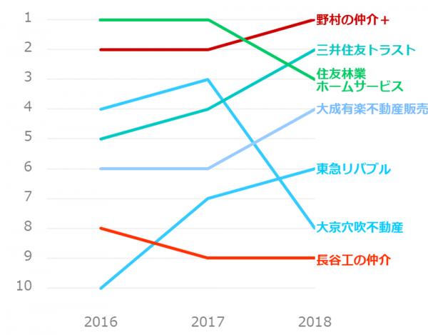 不動産仲介業者ランキング推移_マンション売却_首都圏