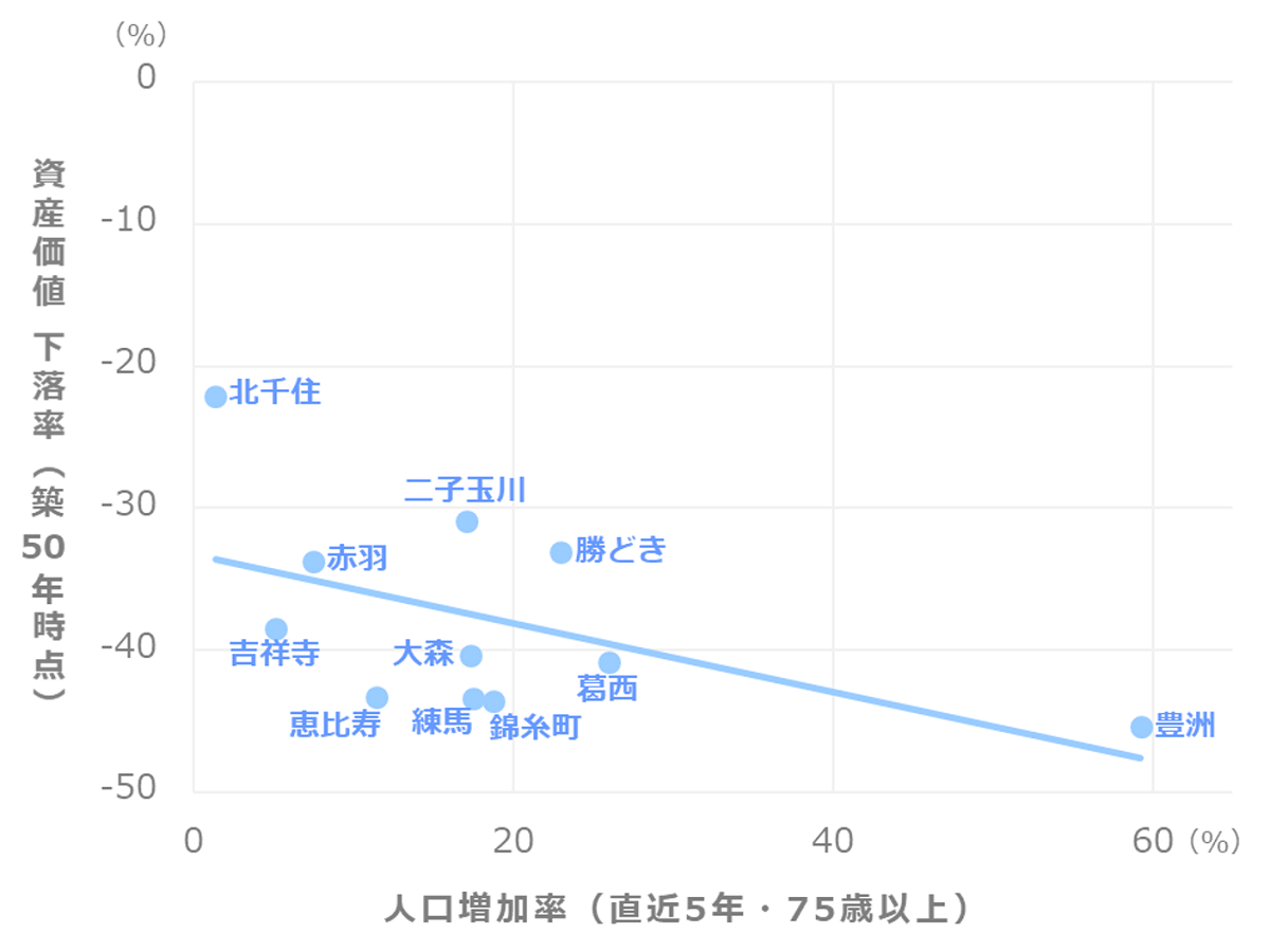 マンション資産価値推移_人口増加率(75歳以上)