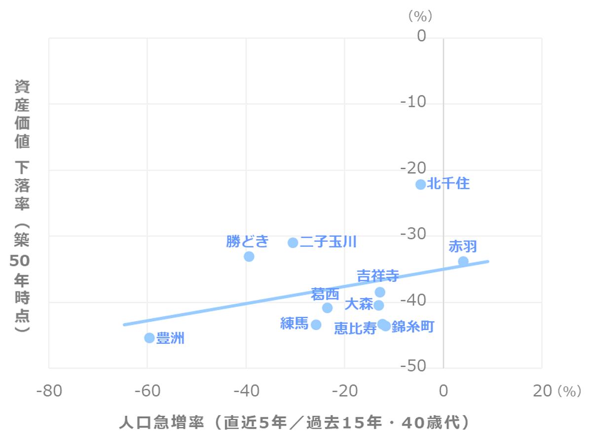 マンション資産価値推移_人口急増率(40歳代)