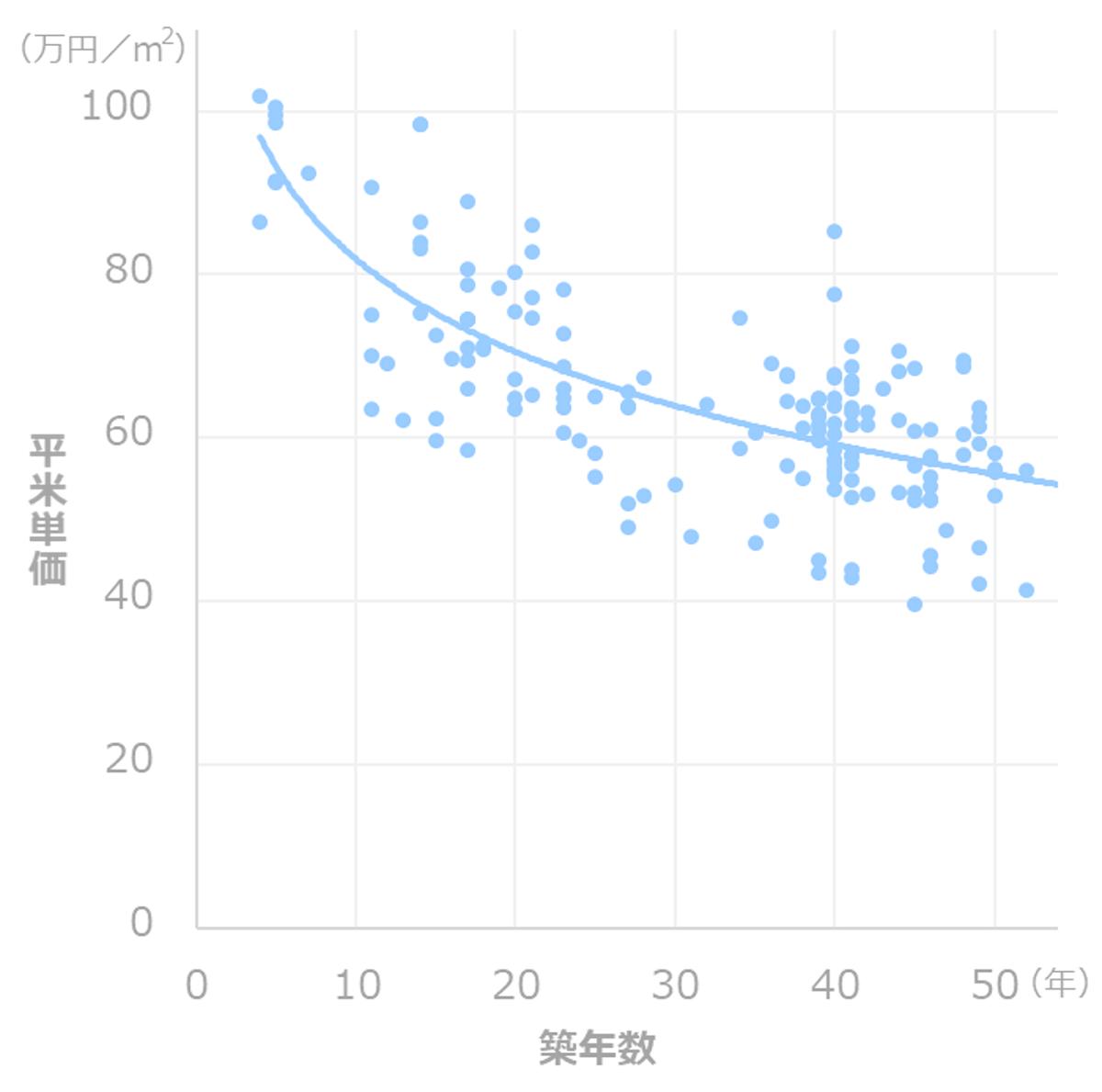 マンション資産価値_推移(大森)