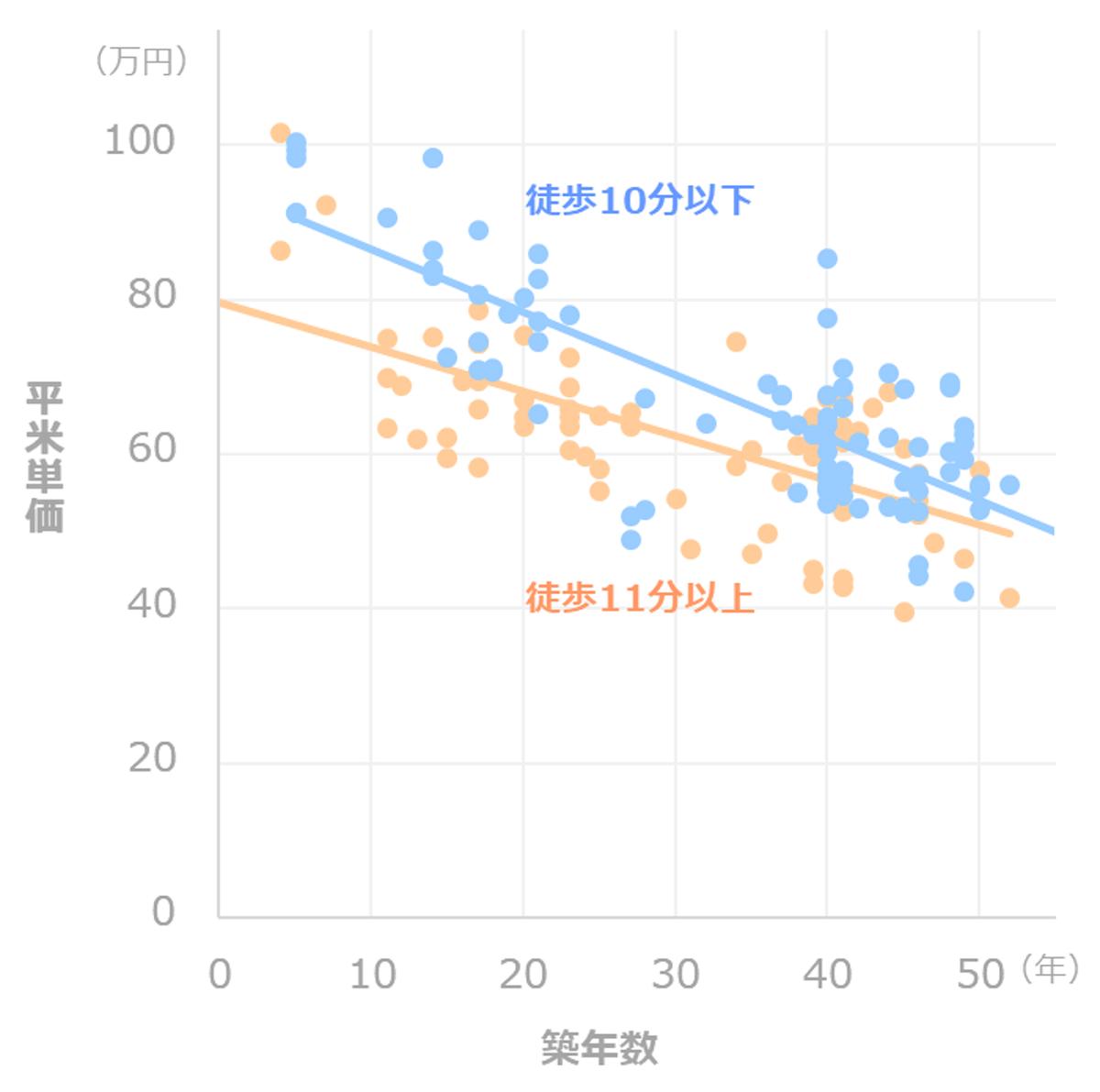 マンション資産価値_推移_徒歩距離別(大森)