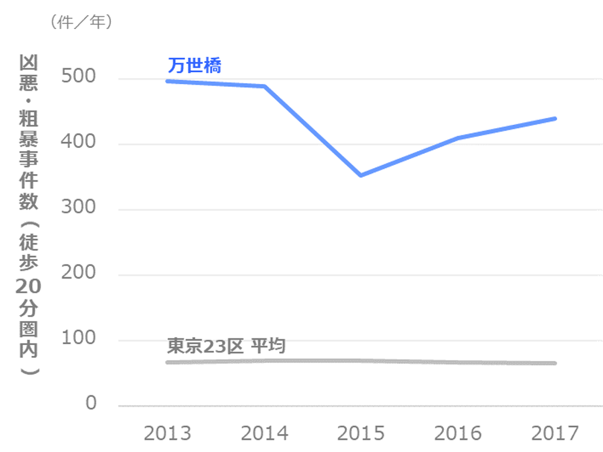 凶悪・粗暴事件数の推移_千代田区_万世橋