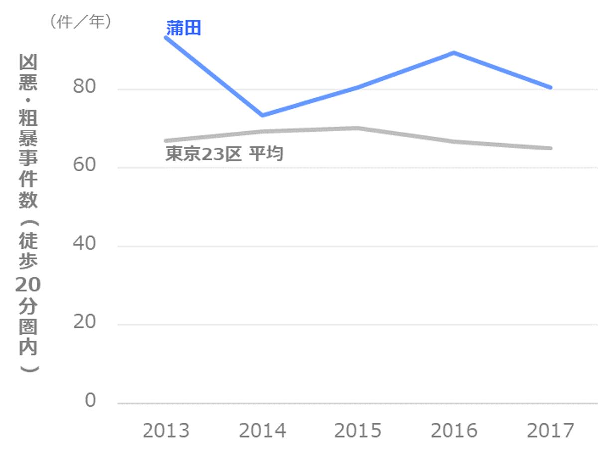 凶悪・粗暴事件数の推移_大田区_蒲田