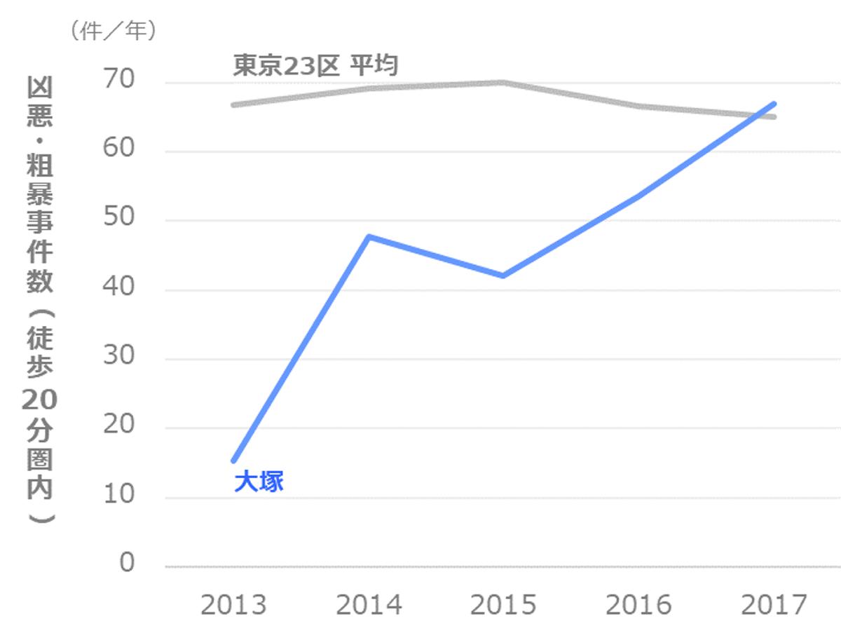 凶悪・粗暴事件数の推移_文京区_大塚
