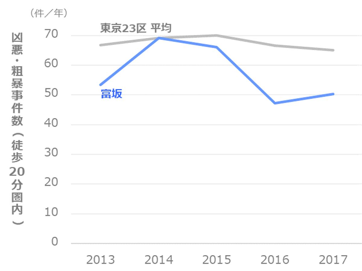 凶悪・粗暴事件数の推移_文京区_富坂