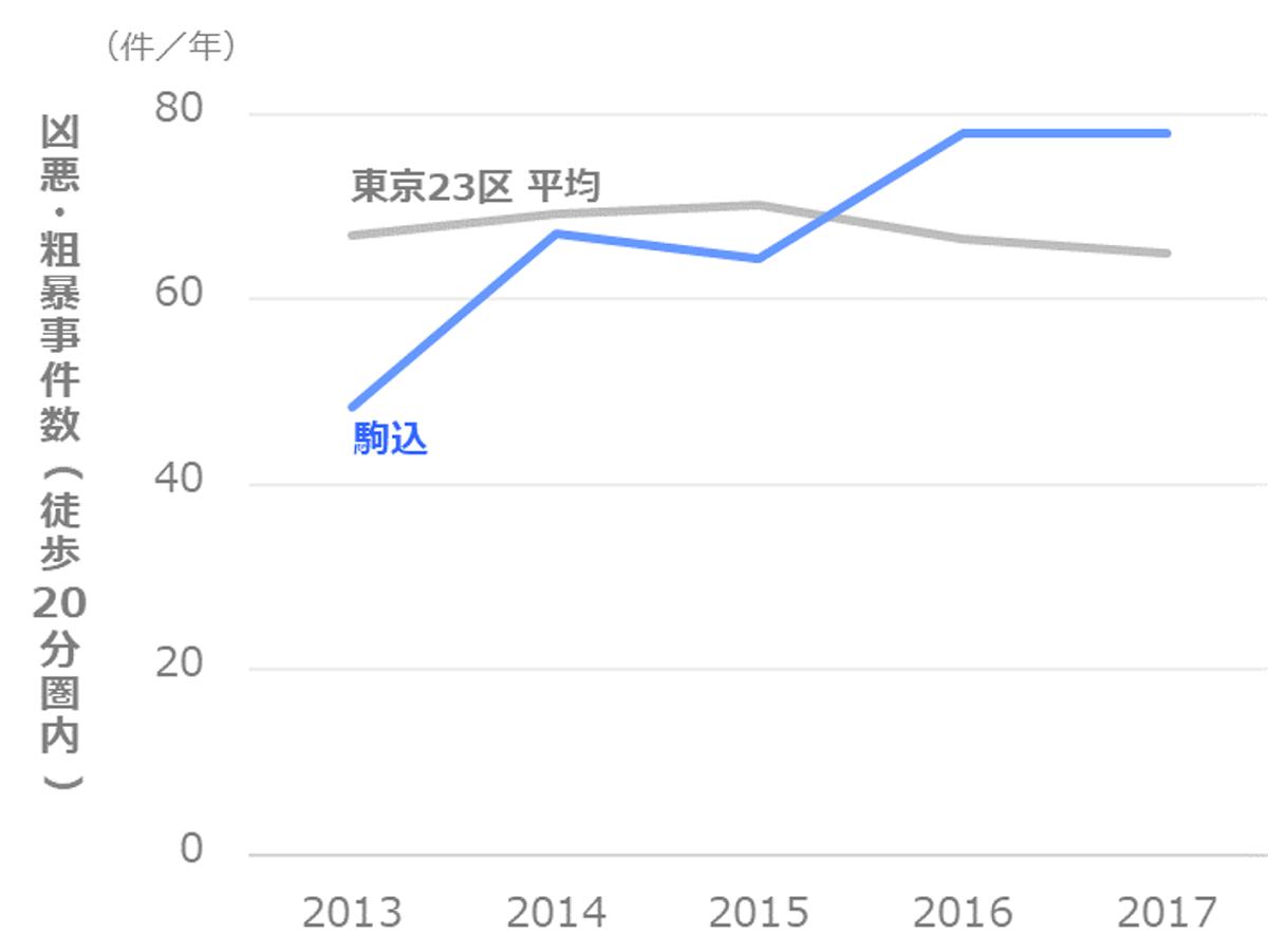 凶悪・粗暴事件数の推移_文京区_駒込