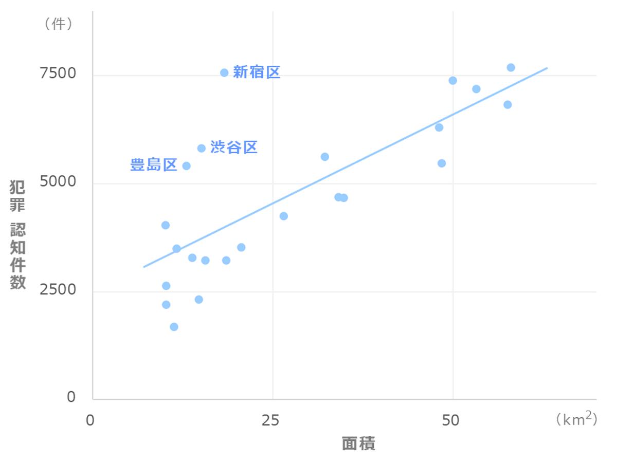 東京23区_犯罪件数と面積の関係
