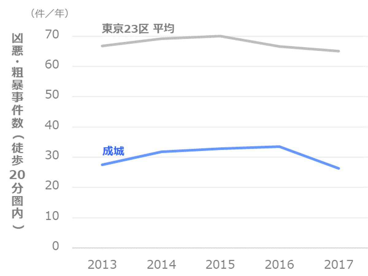凶悪・粗暴事件数の推移_世田谷区_成城