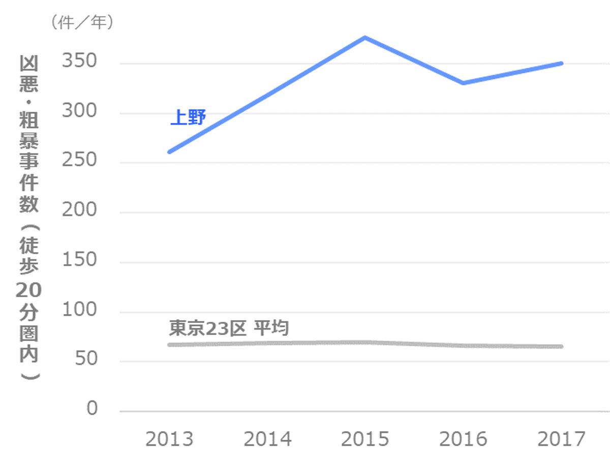 凶悪・粗暴事件数の推移_台東区_上野