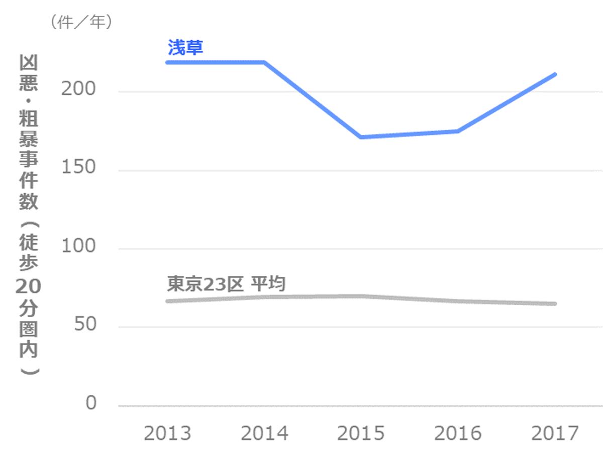 凶悪・粗暴事件数の推移_台東区_浅草