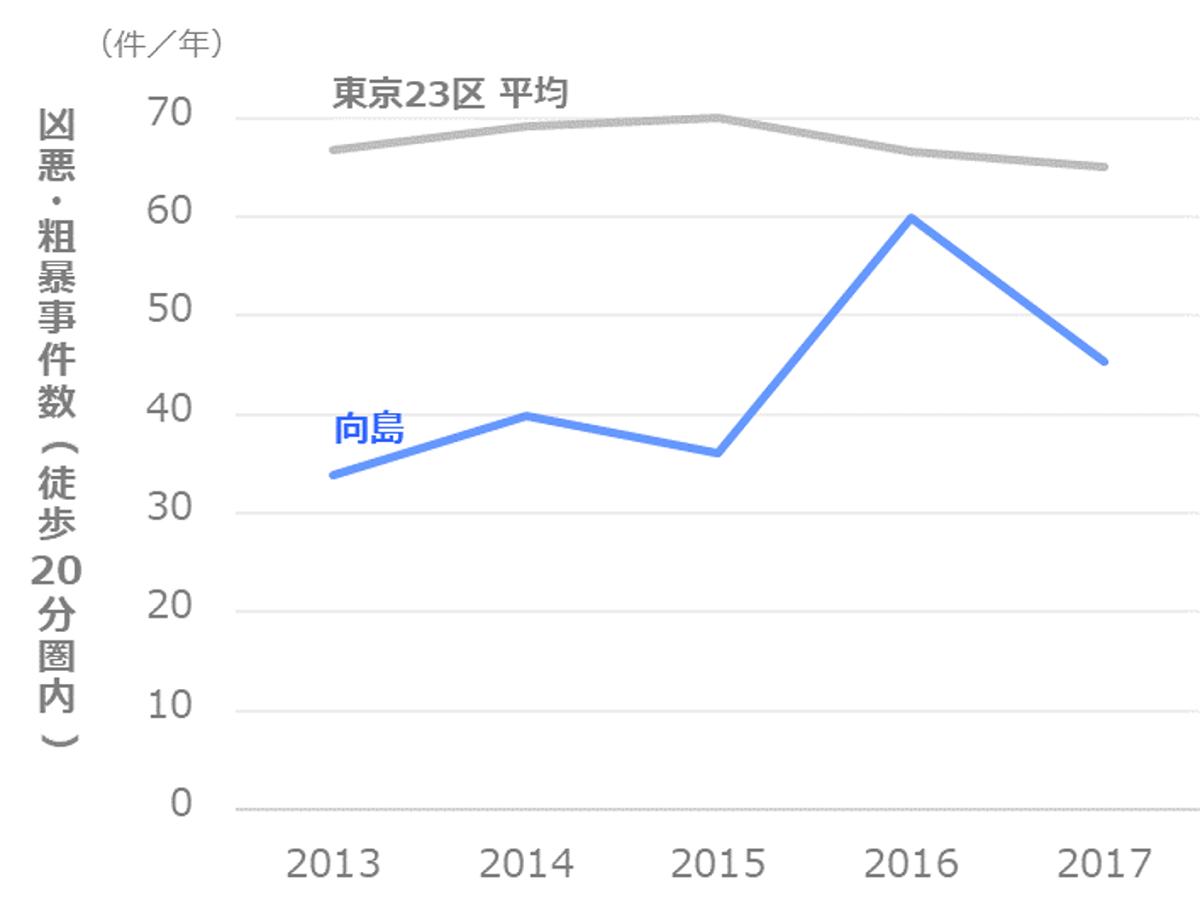 凶悪・粗暴事件数の推移_墨田区_向島