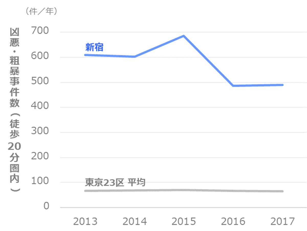 凶悪・粗暴事件数の推移_新宿区_新宿