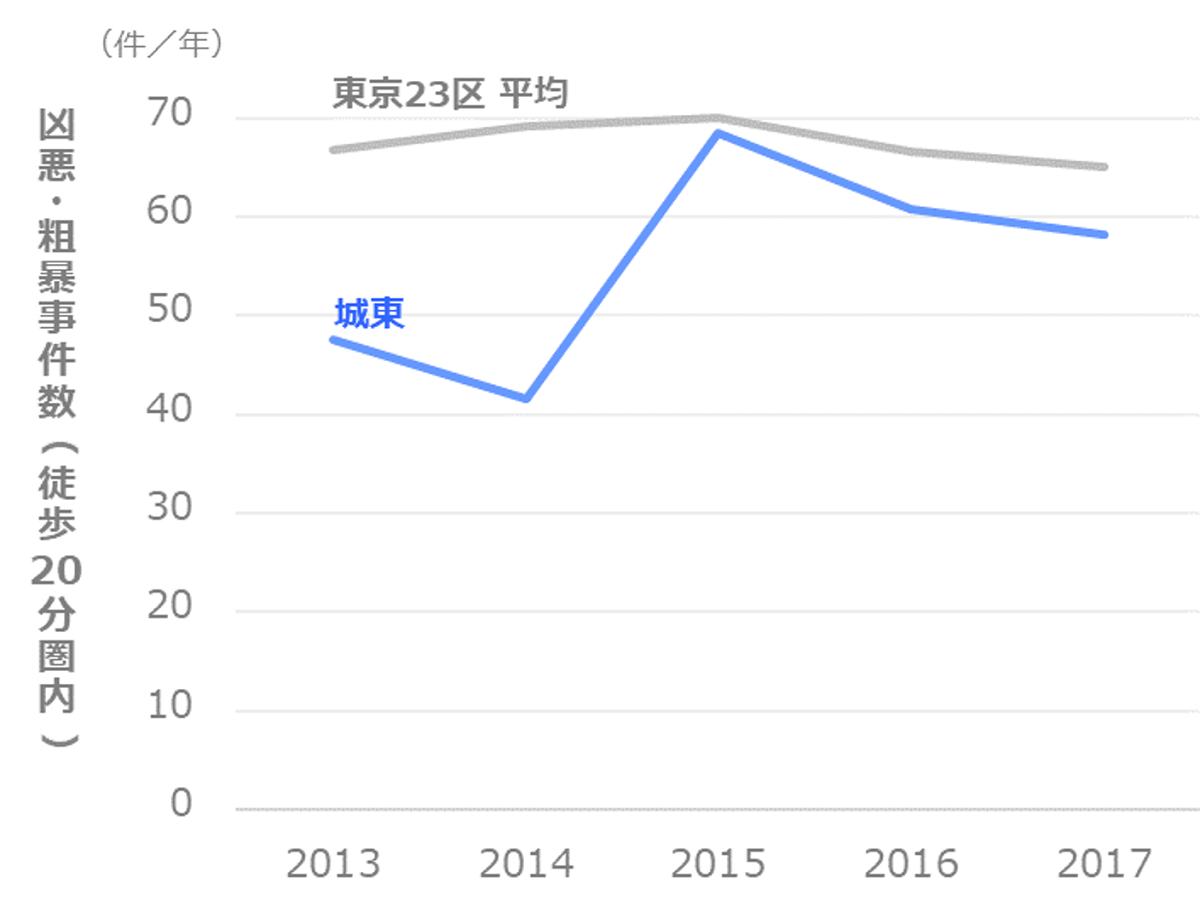 凶悪・粗暴事件数の推移_江東区_城東