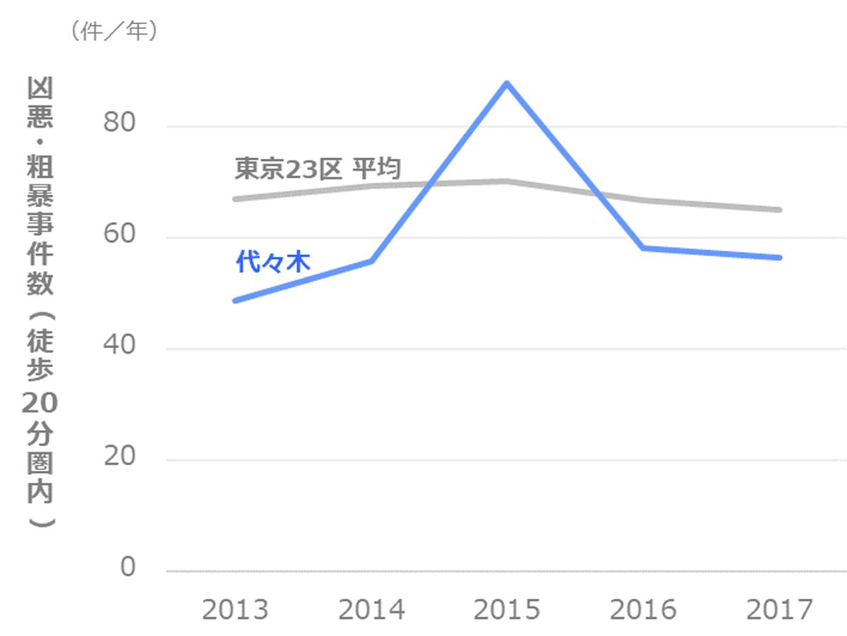 凶悪・粗暴事件数の推移_渋谷区_代々木