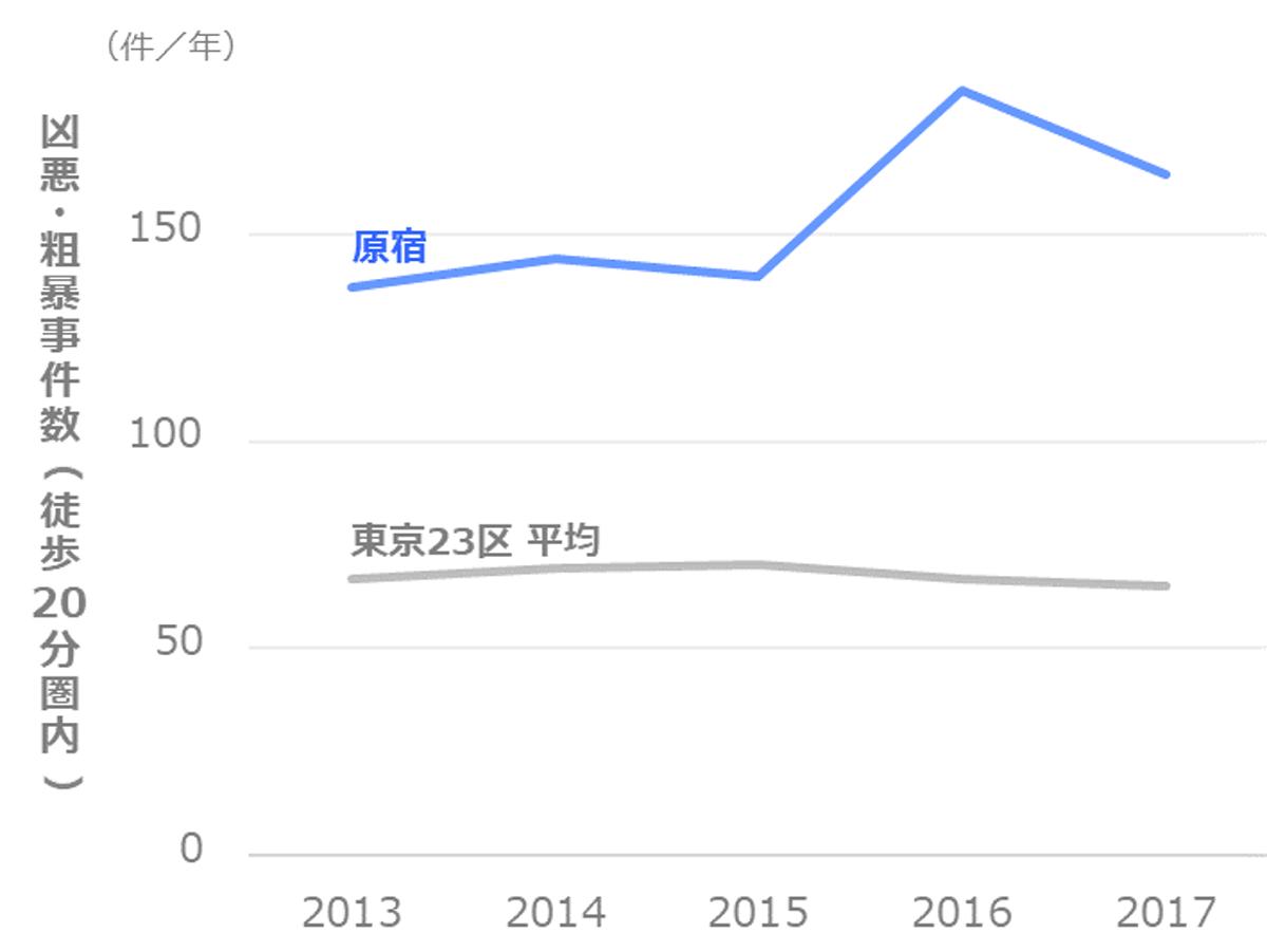 凶悪・粗暴事件数の推移_渋谷区_原宿