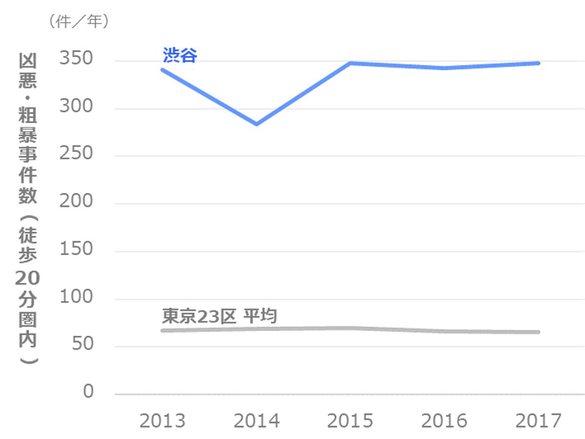 凶悪・粗暴事件数の推移_渋谷区_渋谷
