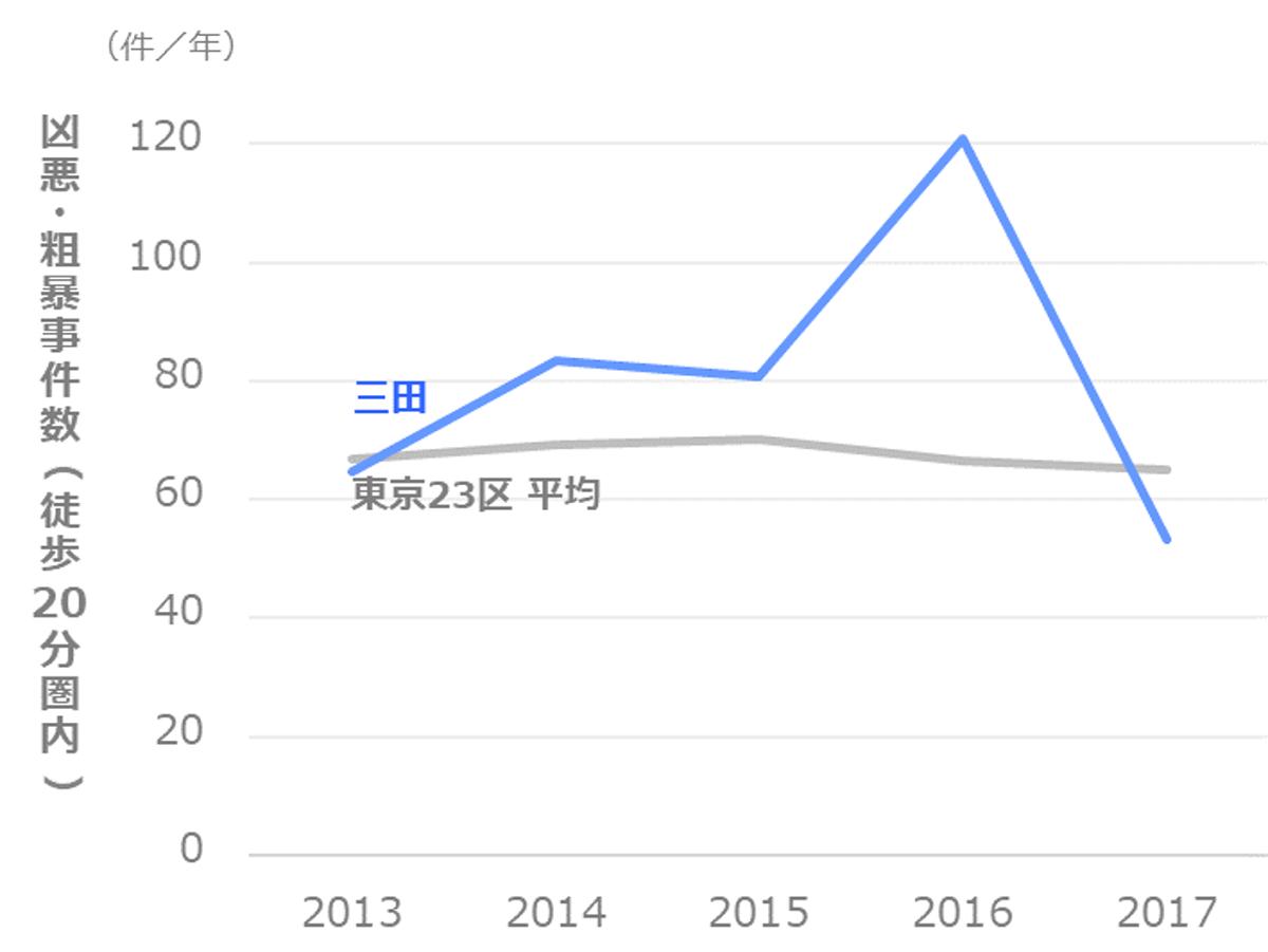凶悪・粗暴事件数の推移_港区_三田