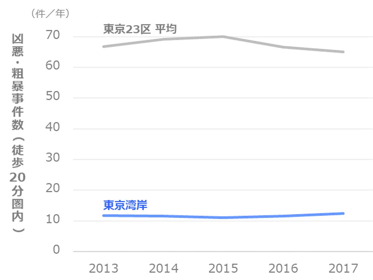 凶悪・粗暴事件数の推移_港区_東京湾岸