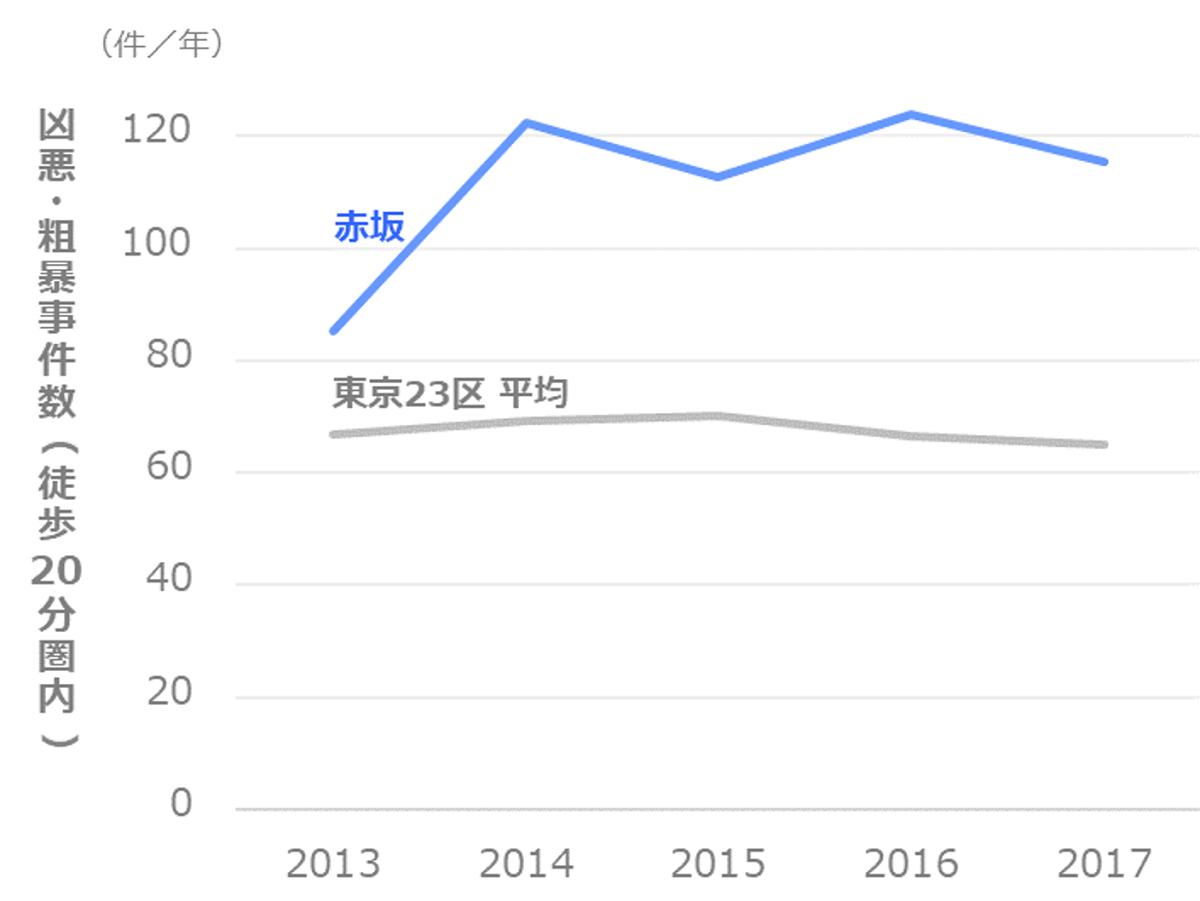 凶悪・粗暴事件数の推移_港区_赤坂