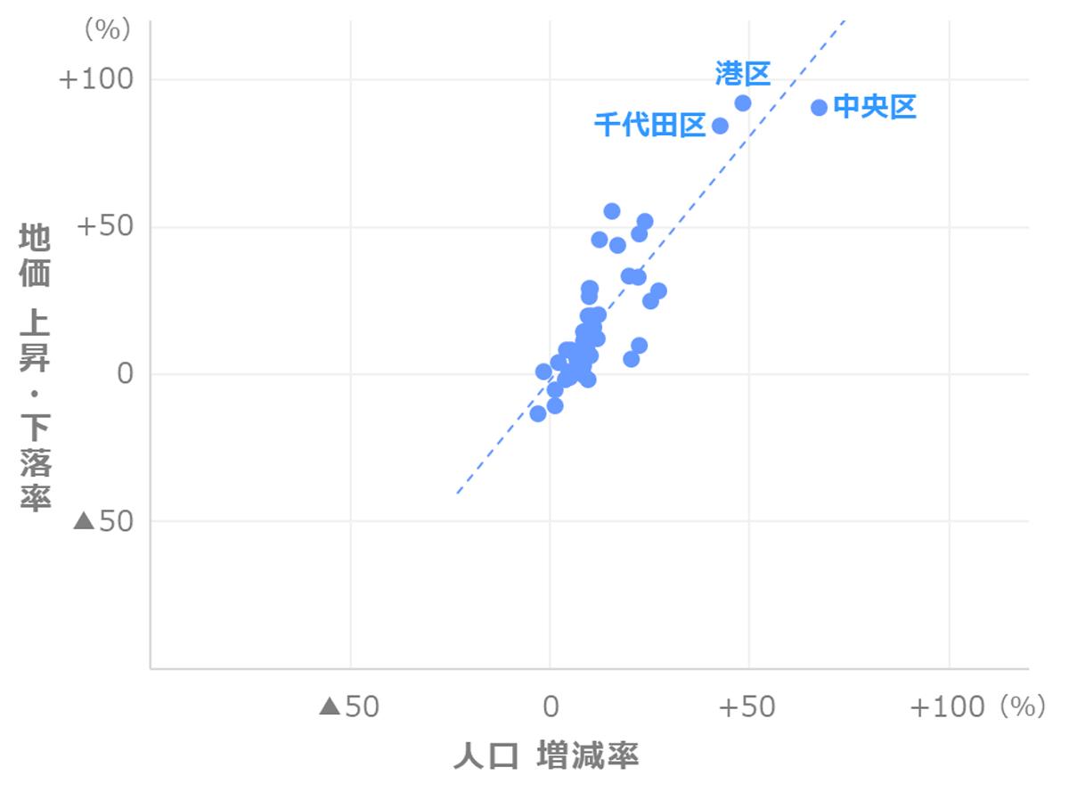 地価上昇率と人口増減率の関係
