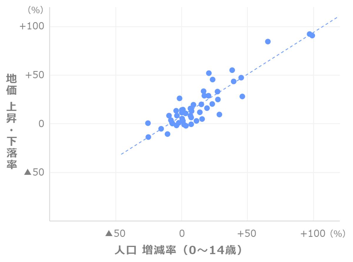 地価上昇率と人口増減率(0~14歳)の関係