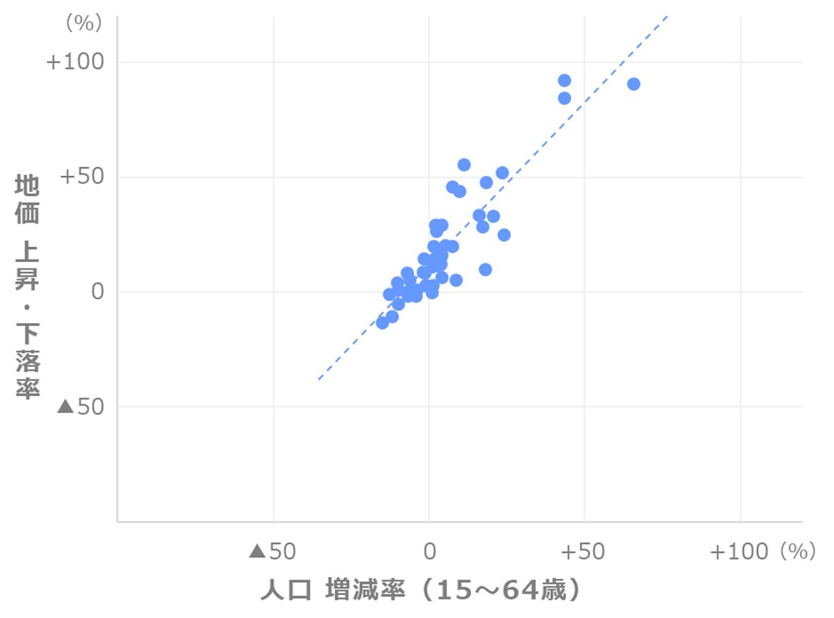 地価上昇率と人口増減率(15~64歳)の関係