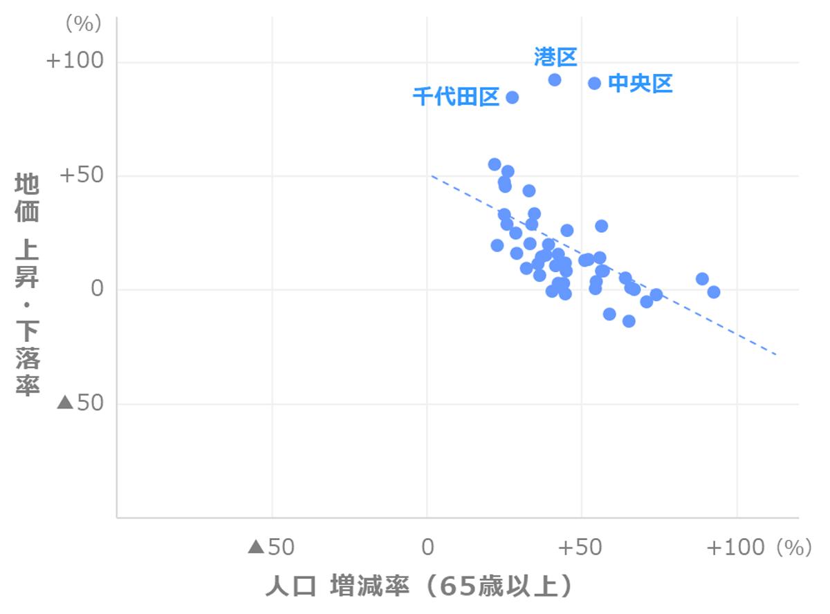 地価上昇率と人口増減率(65歳以上)の関係