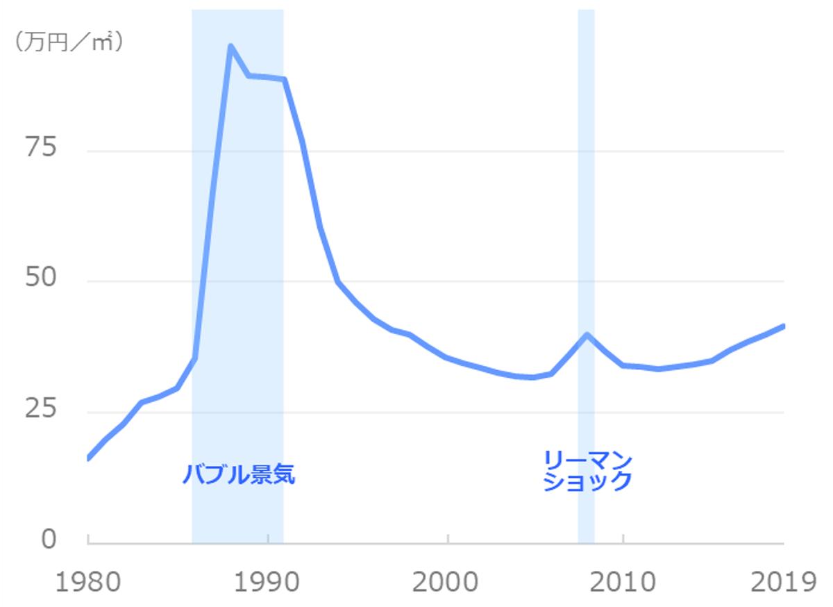 東京都_公示地価(住宅地)平均の推移