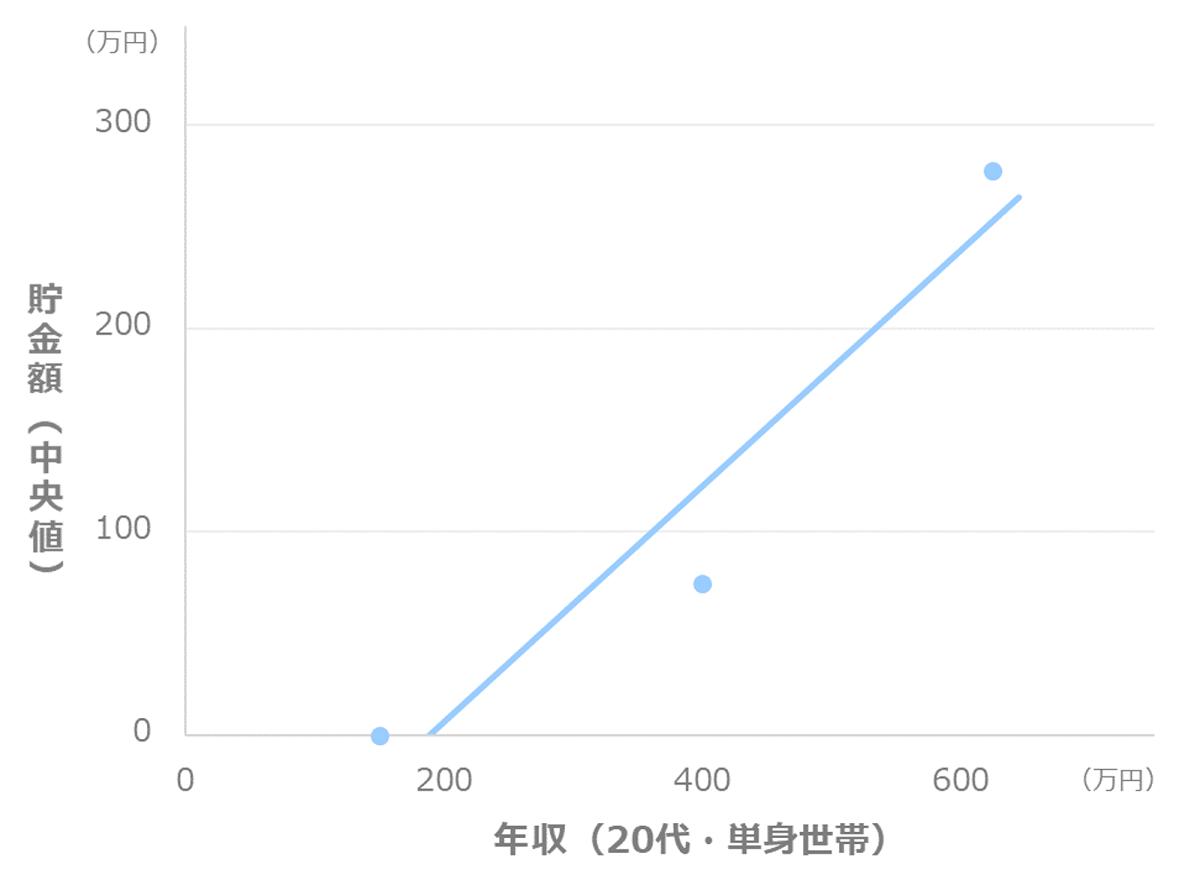 年収別の貯金額_中央値(20代_単身世帯)