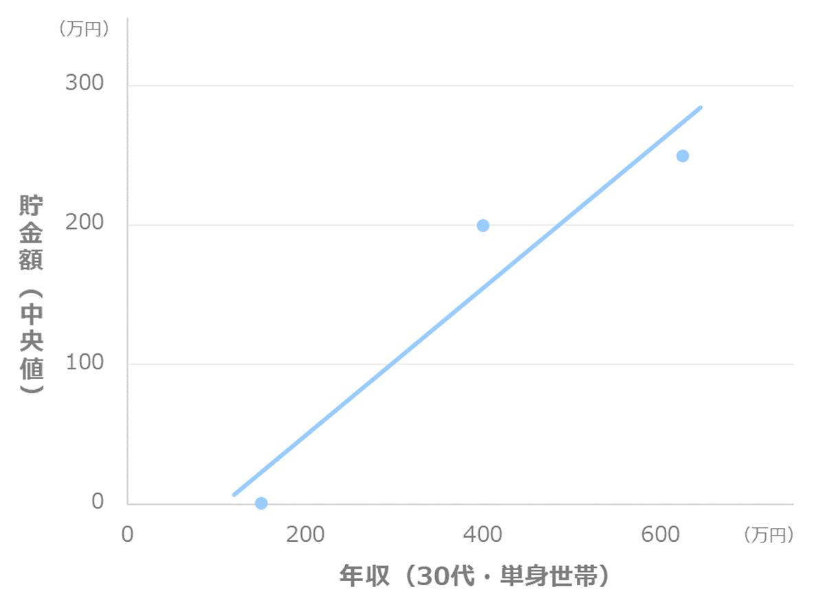 年収別の貯金額_中央値(30代_単身世帯)