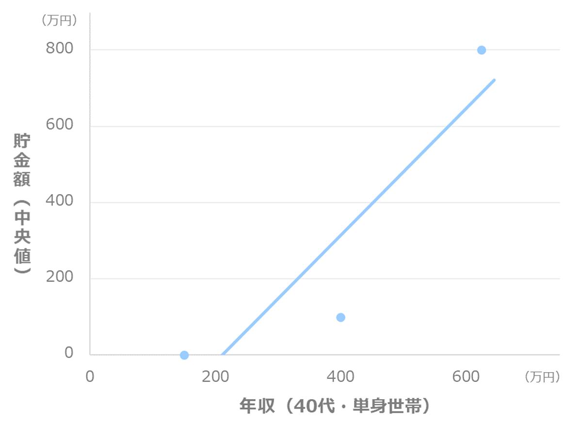 年収別の貯金額_中央値(40代_単身世帯)