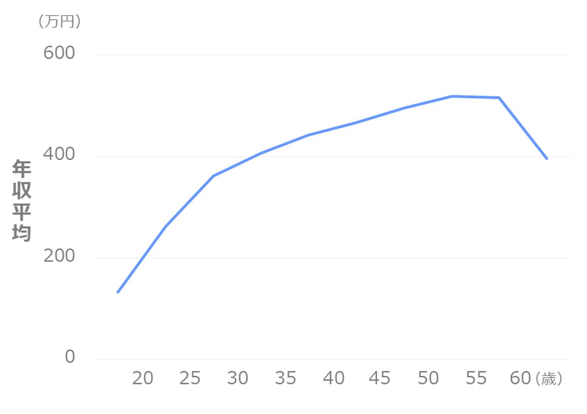 年齢別の年収_平均