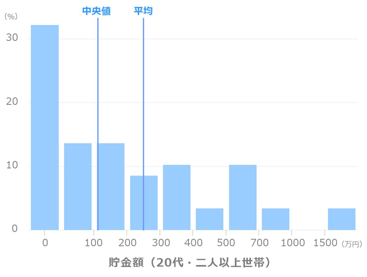 貯金額_平均_中央値(20代_二人以上世帯)