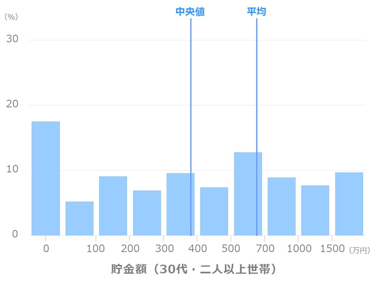 貯金額_平均_中央値(30代_二人以上世帯)