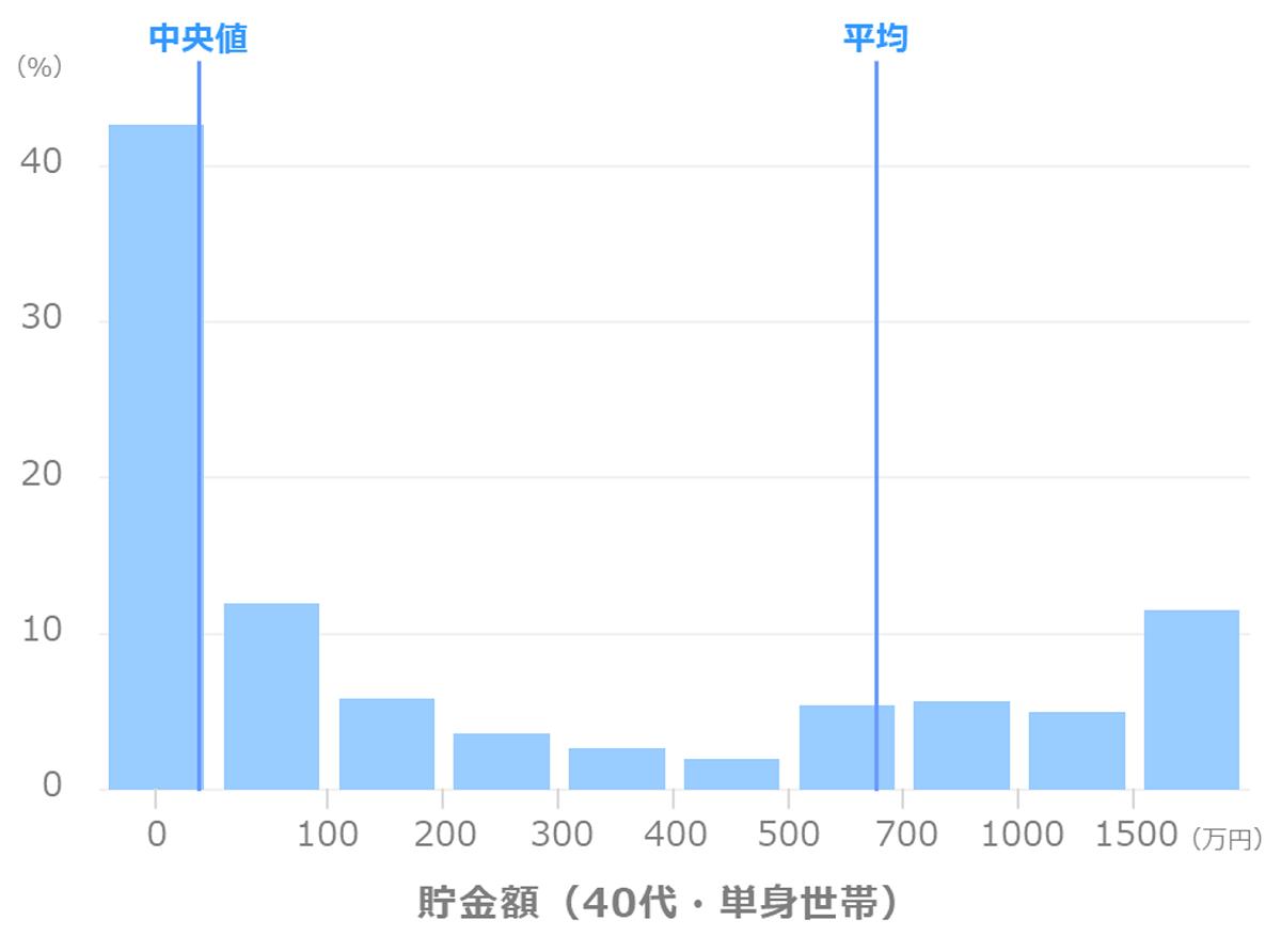 貯金額_平均_中央値(40代_単身世帯)