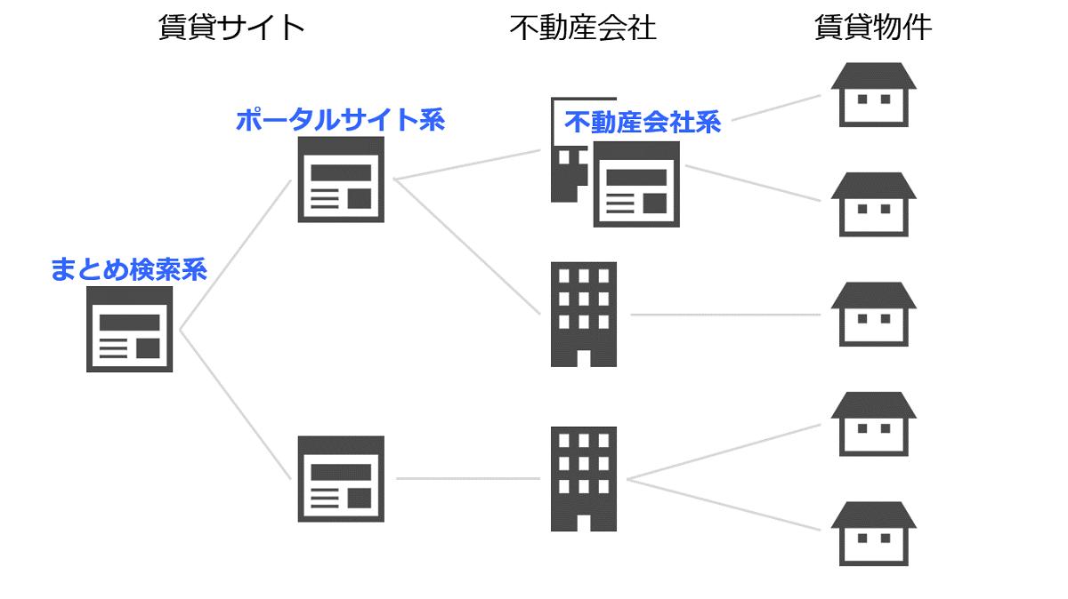 賃貸サイトのパターン