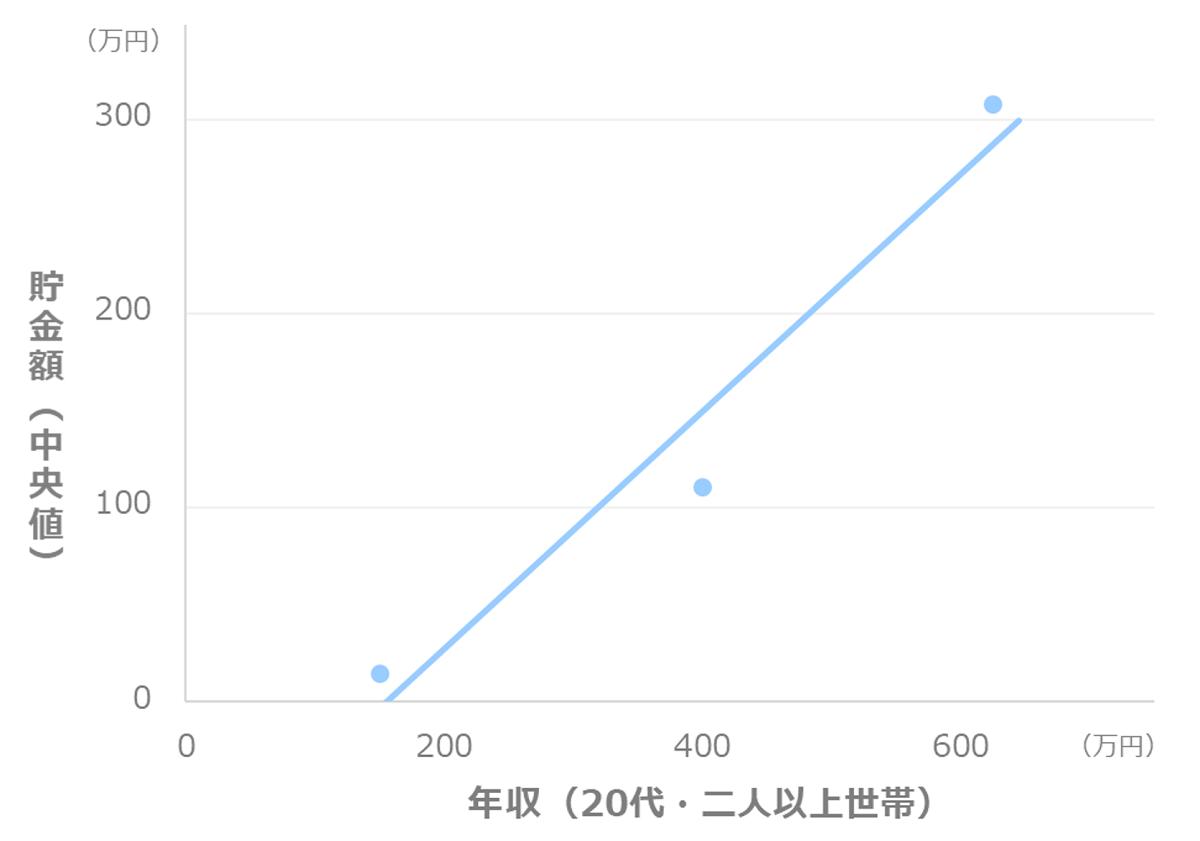 年収別の貯金額_中央値(20代_二人以上世帯)