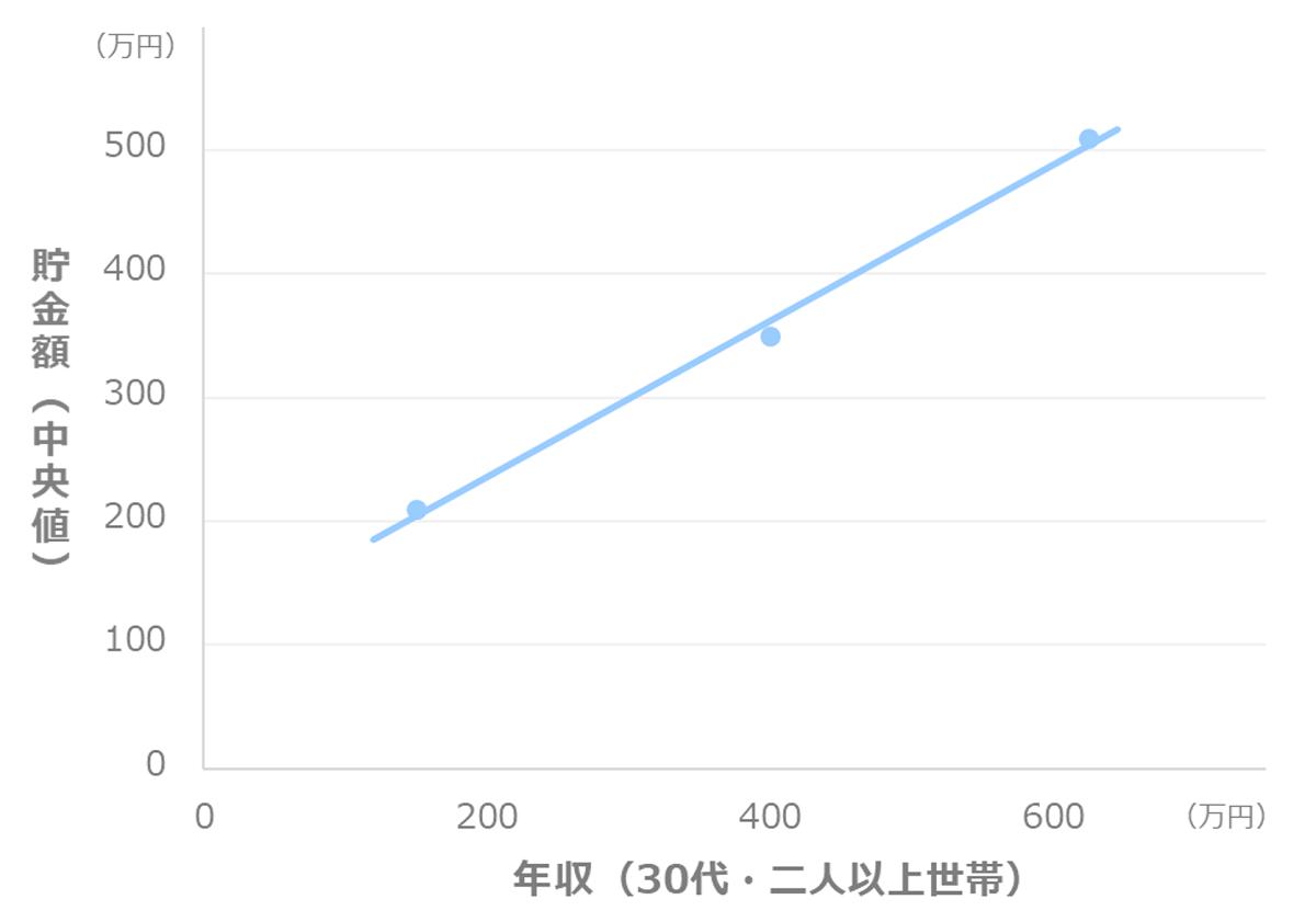 年収別の貯金額_中央値(30代_二人以上世帯)