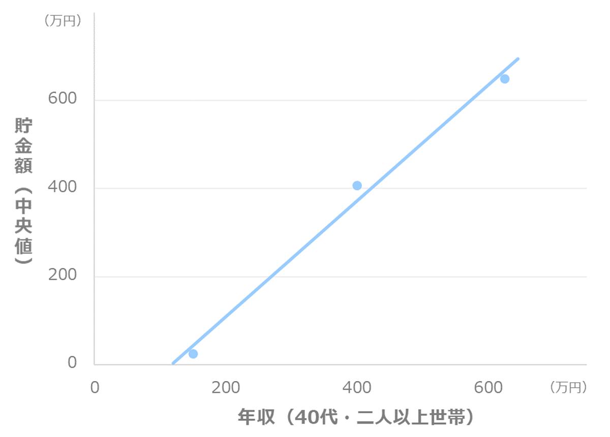 年収別の貯金額_中央値(40代_二人以上世帯)