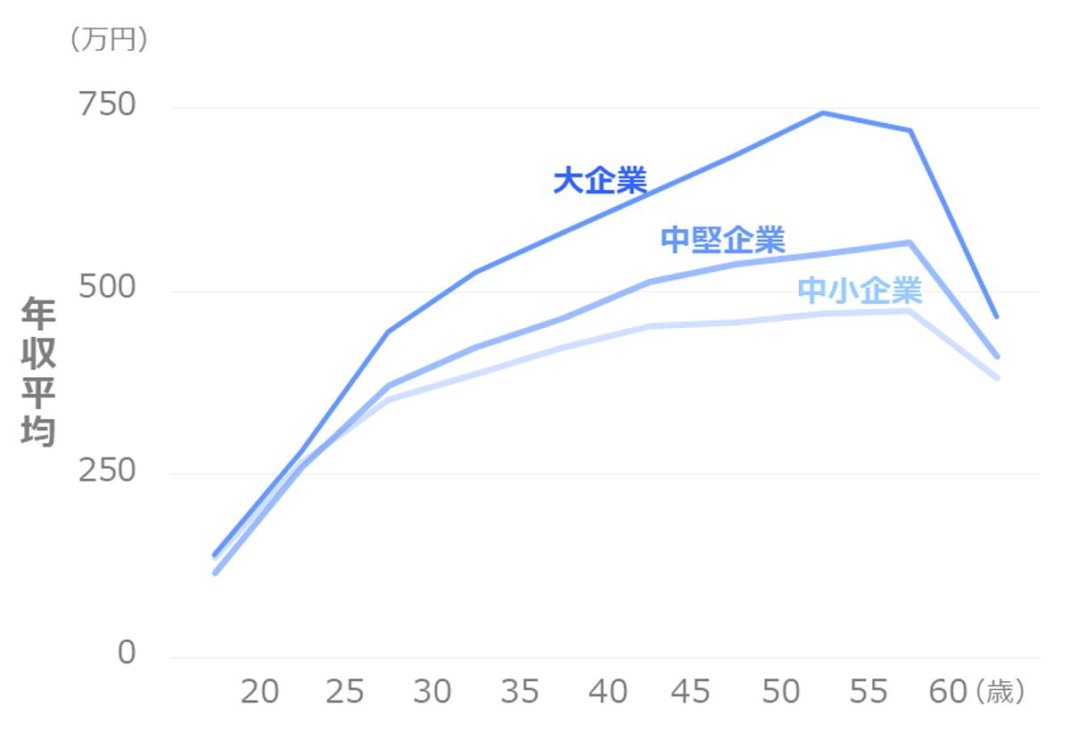 年齢別の年収_平均_企業規模別