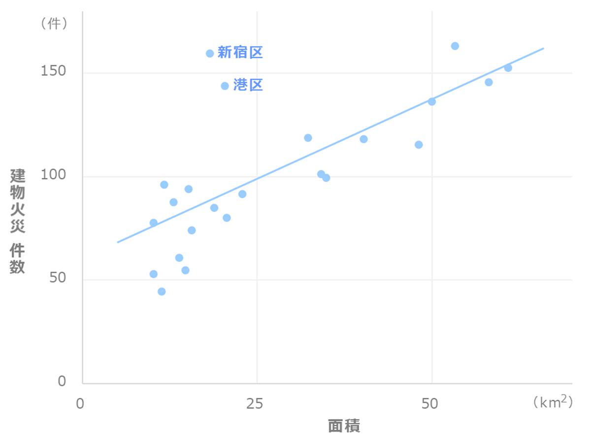 東京23区_火災件数と面積の関係