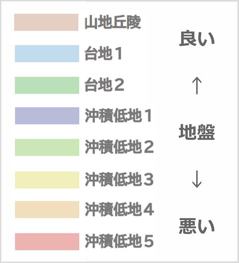 東京23区_地盤マップ_凡例