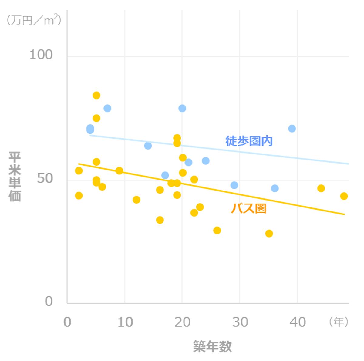 平米単価_築年数ごと推移_吉祥寺_徒歩バス比較