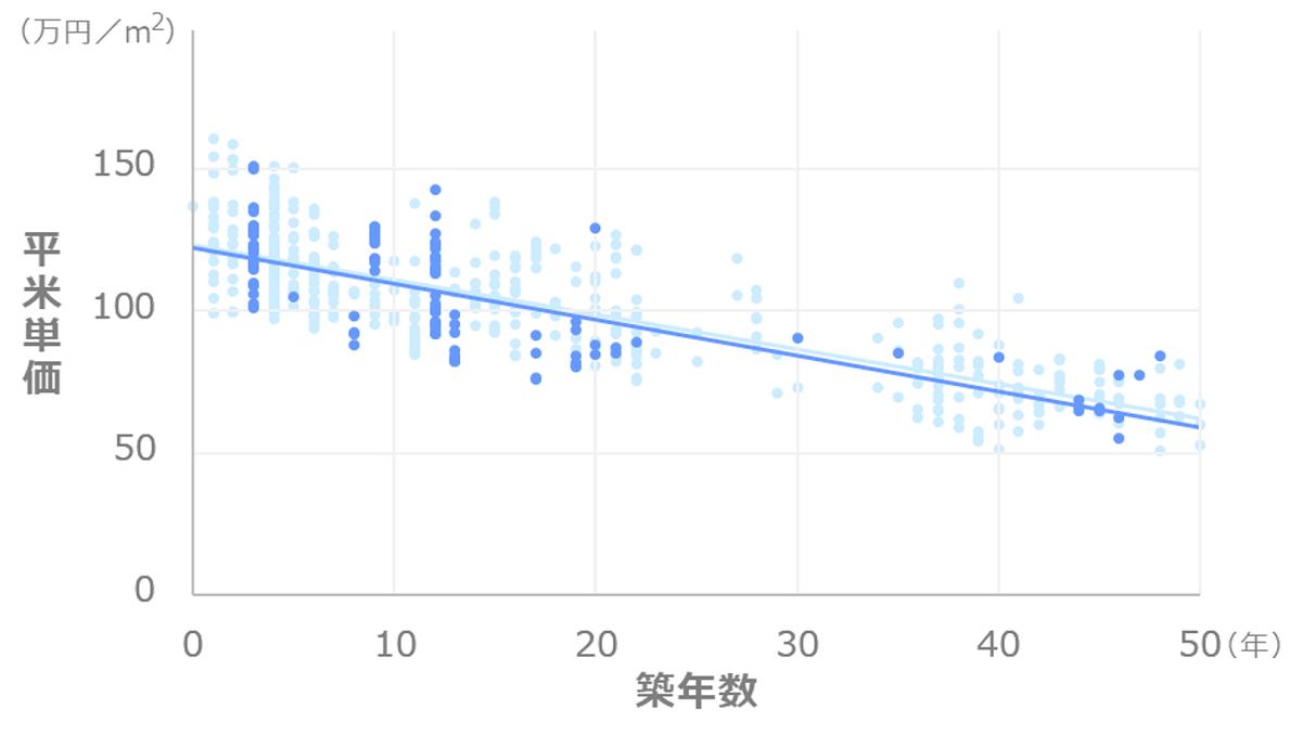 東京都中央区勝どき_マンション価格推移