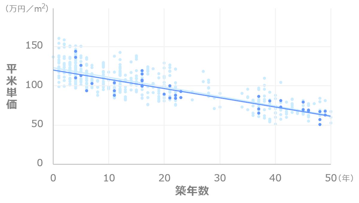 東京都中央区月島_マンション価格推移