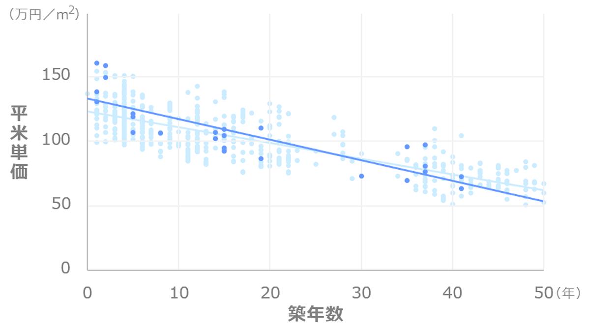 東京都中央区湊_マンション価格推移