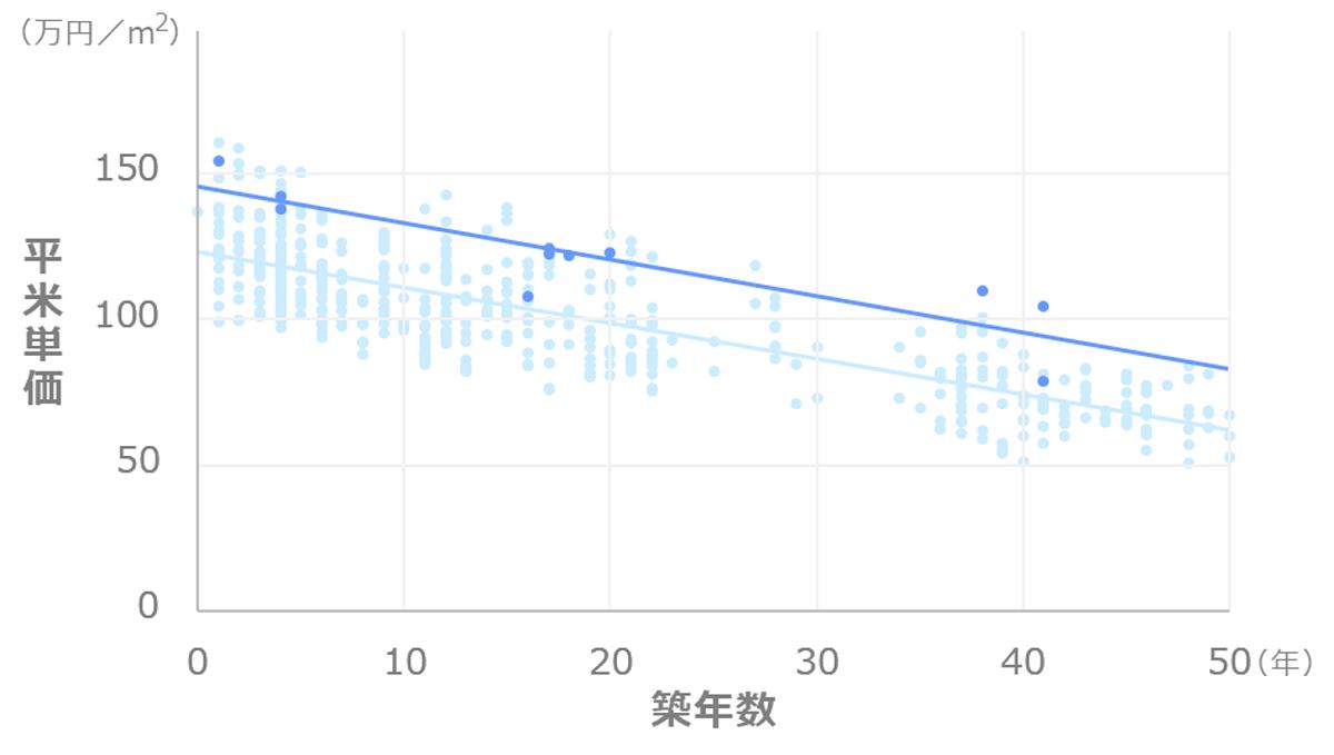 東京都中央区銀座_マンション価格推移