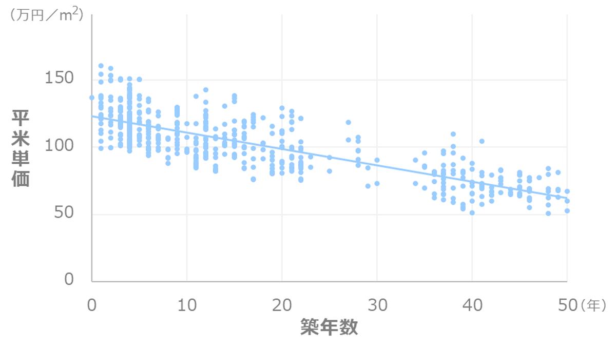 東京都中央区_マンション価格推移