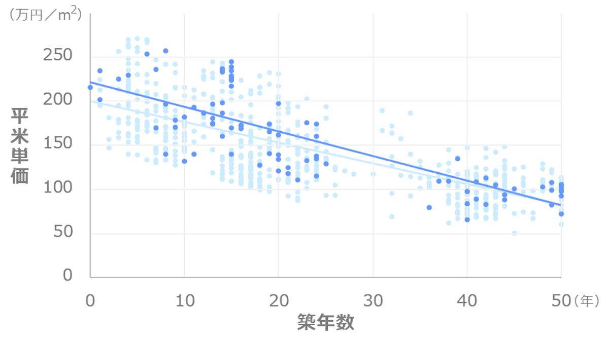 東京都港区赤坂_マンション価格推移