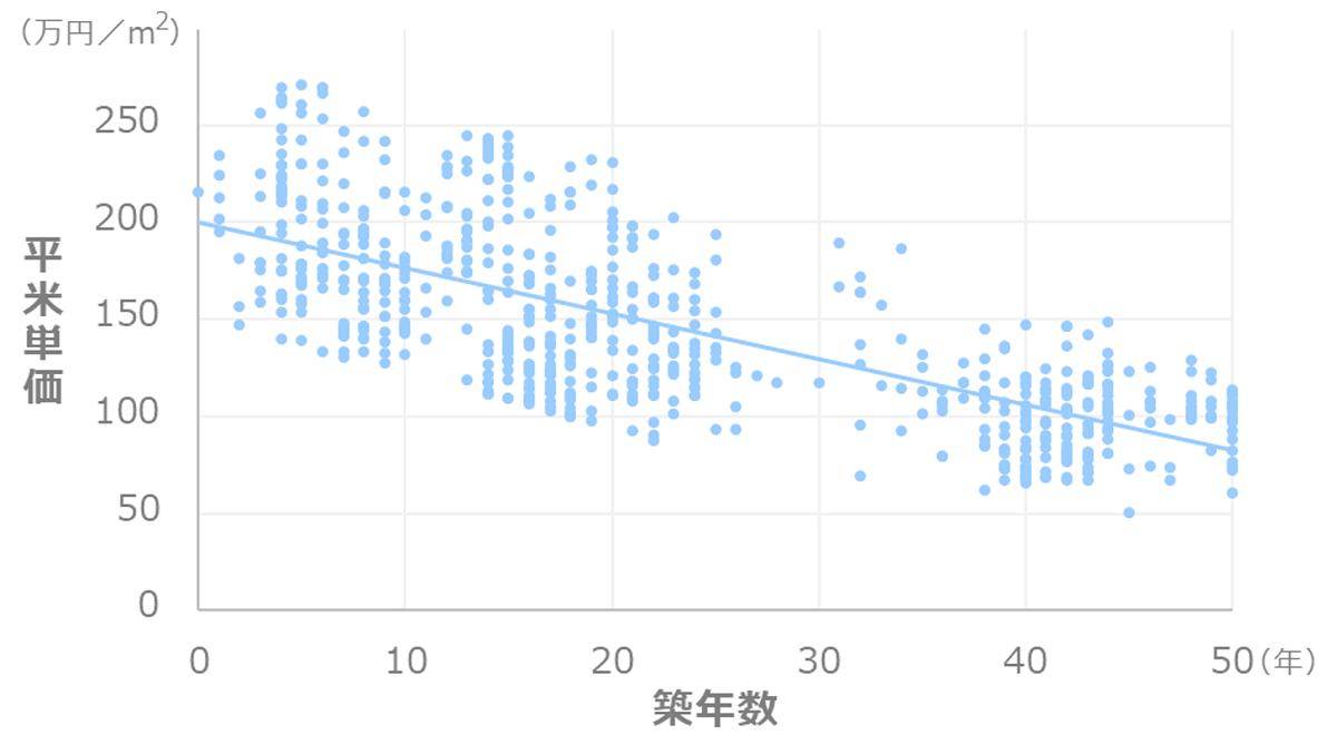 東京都港区_マンション価格推移